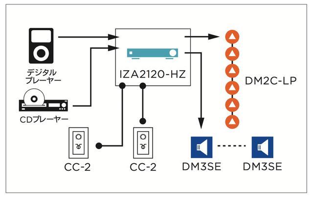 画像: 図②システム系統図。合計8台のスピーカーは1台のパワー・アンプ(IZA2120-HZ)で駆動。シンプルで省スペースにシステムを構築できる
