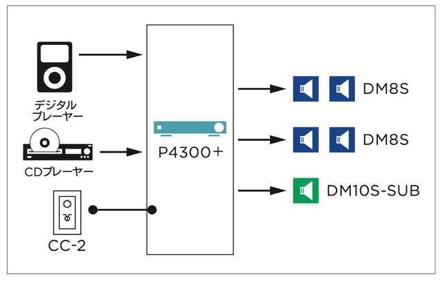 画像: 図④システム系統図。すべてのスピーカーは1台のパワー・アンプ(P4300+)で駆動、混雑時やパーティーなどにも対応できる余裕のあるシステム構成だ