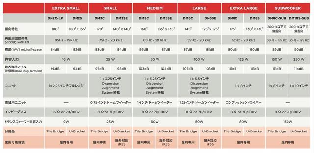 画像: 表①:「DesignMax」シリーズの仕様一覧。発売時点で12モデルがラインナップされている