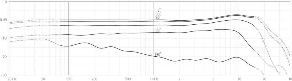 画像: 周波数特性図