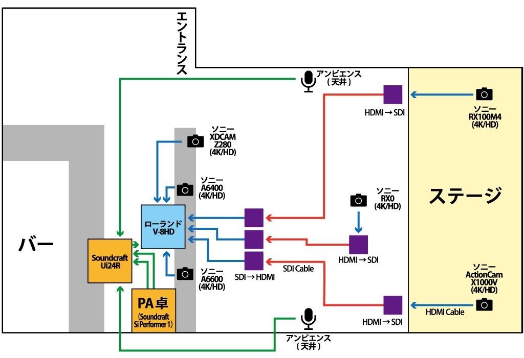 画像: 図②REAL DIVA'Sのライブ配信システム