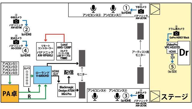 画像: 図①ケネディハウス銀座のライフ配信システム