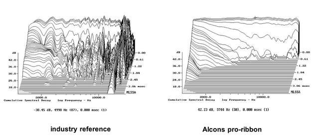 画像: 従来のコンプレッション・ドライバー(図左)と『Pro-ribbon』(図右)の周波数分布の違い。『Pro-ribbon』の特性がフラットであることが分かる
