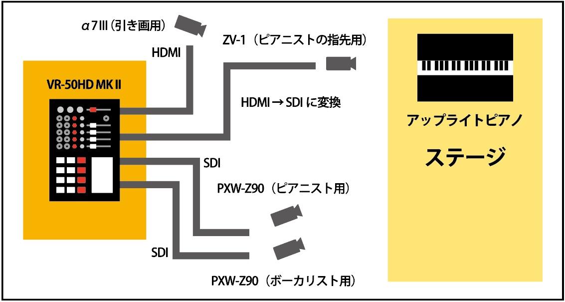画像: 図①:今回のライブのシステム図。カメラは4台使用された