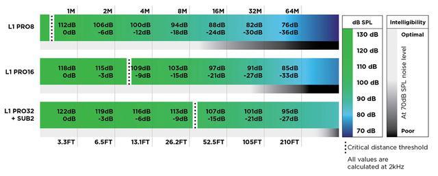 """画像4: """"持ち運べるラインアレイ"""" Bose L1に待望の新世代モデルが登場《Bose Professional L1 Pro Portable Line Array System》【PROSOUND 特別企画】"""