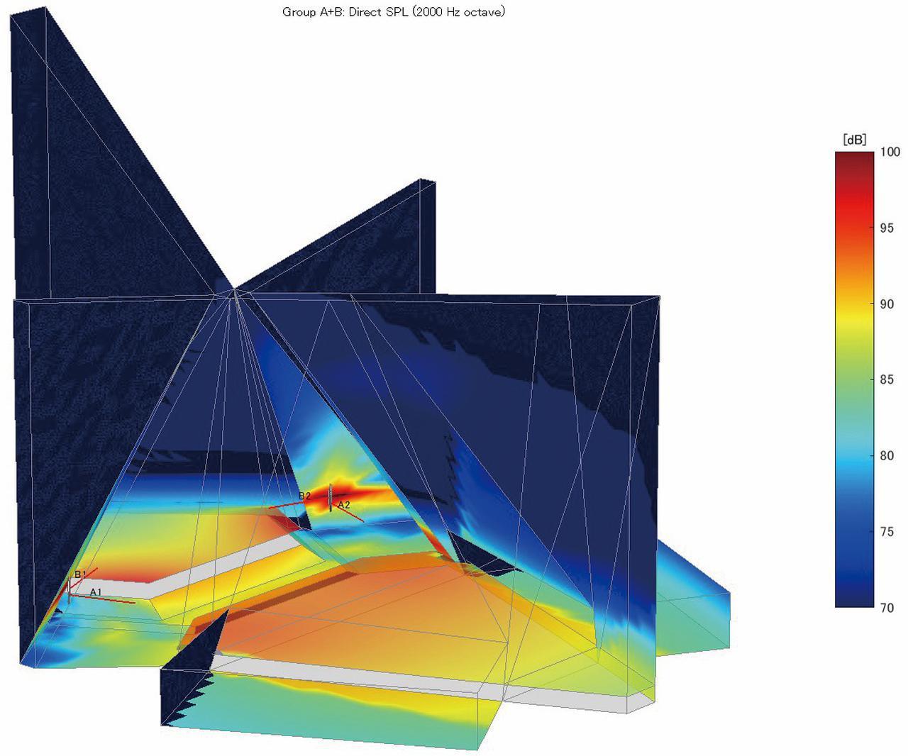 画像: 「Intellivox」の専用ソフトウェア「DDA」でのシミュレーション・データ。祭壇と会衆席の隅々までを均一な音圧でカバーしながらも、不要な残響音の原因となる壁への音の放射は最小限に抑えられていることが分かる