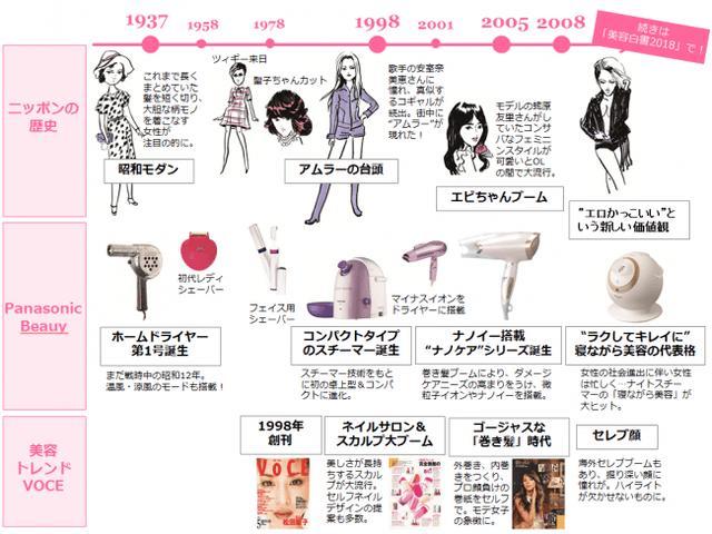 画像1: バンブーガールの第一歩 「Panasonic Beauty SALON 表参道」が期間限定オープン