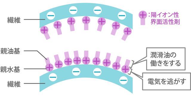 画像1: ○静電気が起きにくいコーデは?