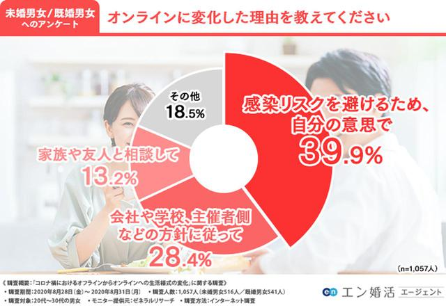 画像1: 婚活のオンライン化は賛成?反対?未婚者のリアル意見をチェック!