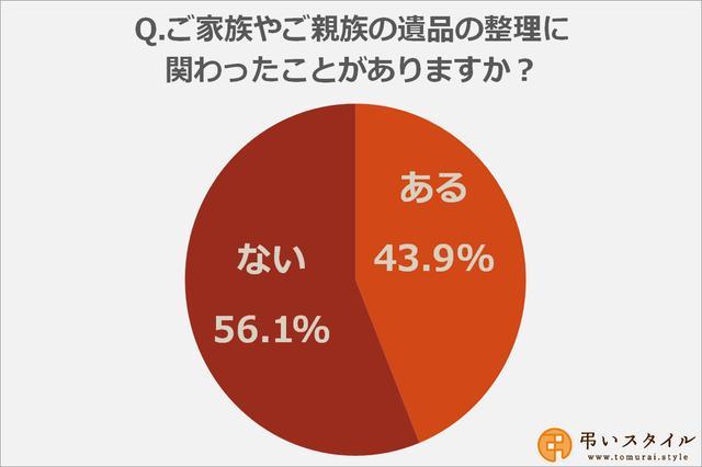 画像: ご家族やご親族の遺品の整理に関わったことがある方は44%