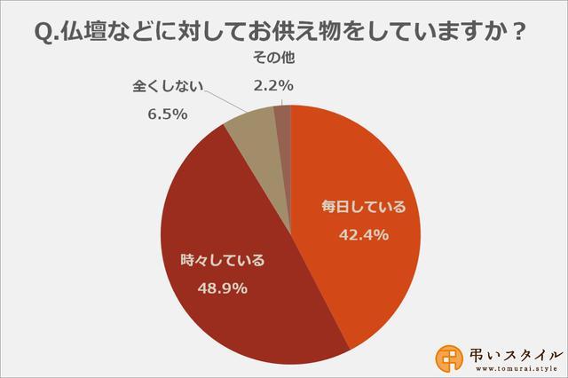 画像: 仏壇などに対してお供え物をしている方は約91%