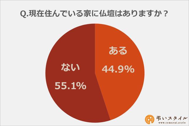 画像: 現在住んでいる家に仏壇がある人は約45%
