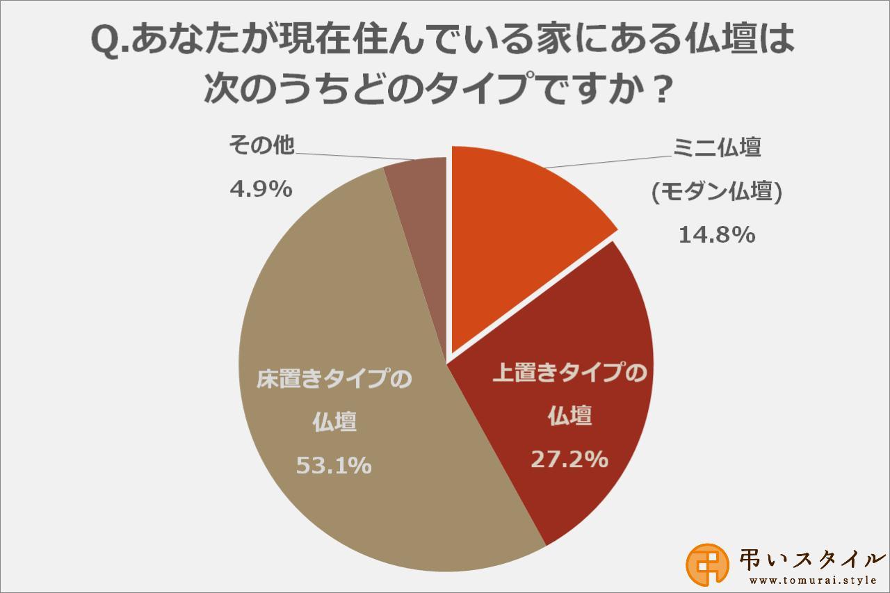 画像: 家にミニ仏壇がある方の割合は約15%
