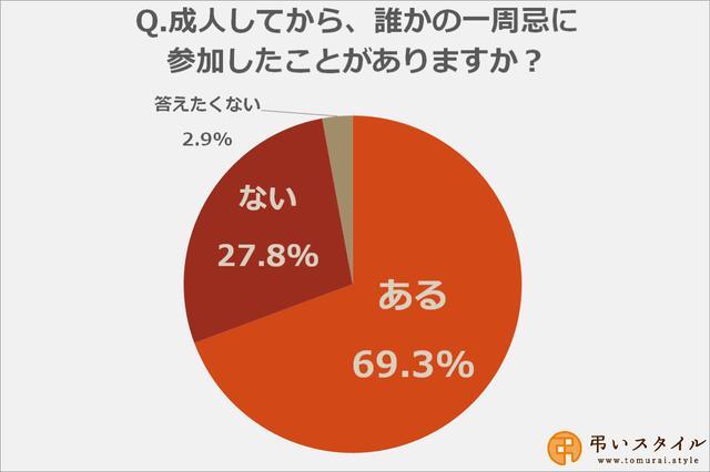 画像: 一周忌法要に参加したことがある人は約70%