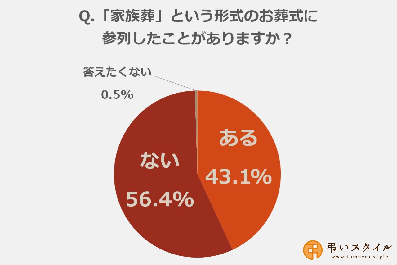 画像: 家族葬に参列したことがある人は43.1%