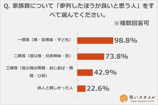 画像: 家族葬に「故人と親しかった人も参加したほうが良い」と答えたのは22.6%