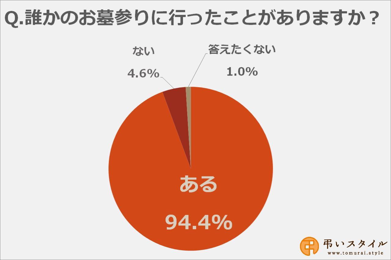 画像: 「一度はお墓参りに行ったことがある」という人は94.4%