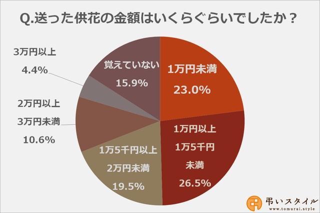 画像: 供花に掛けた予算の相場は「1万円以上1万5千円未満」