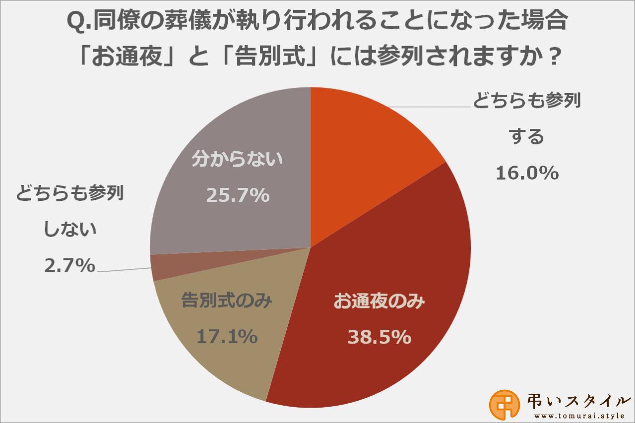 画像: 同僚のお葬式がある場合、「お通夜」に参列する人は54.5%