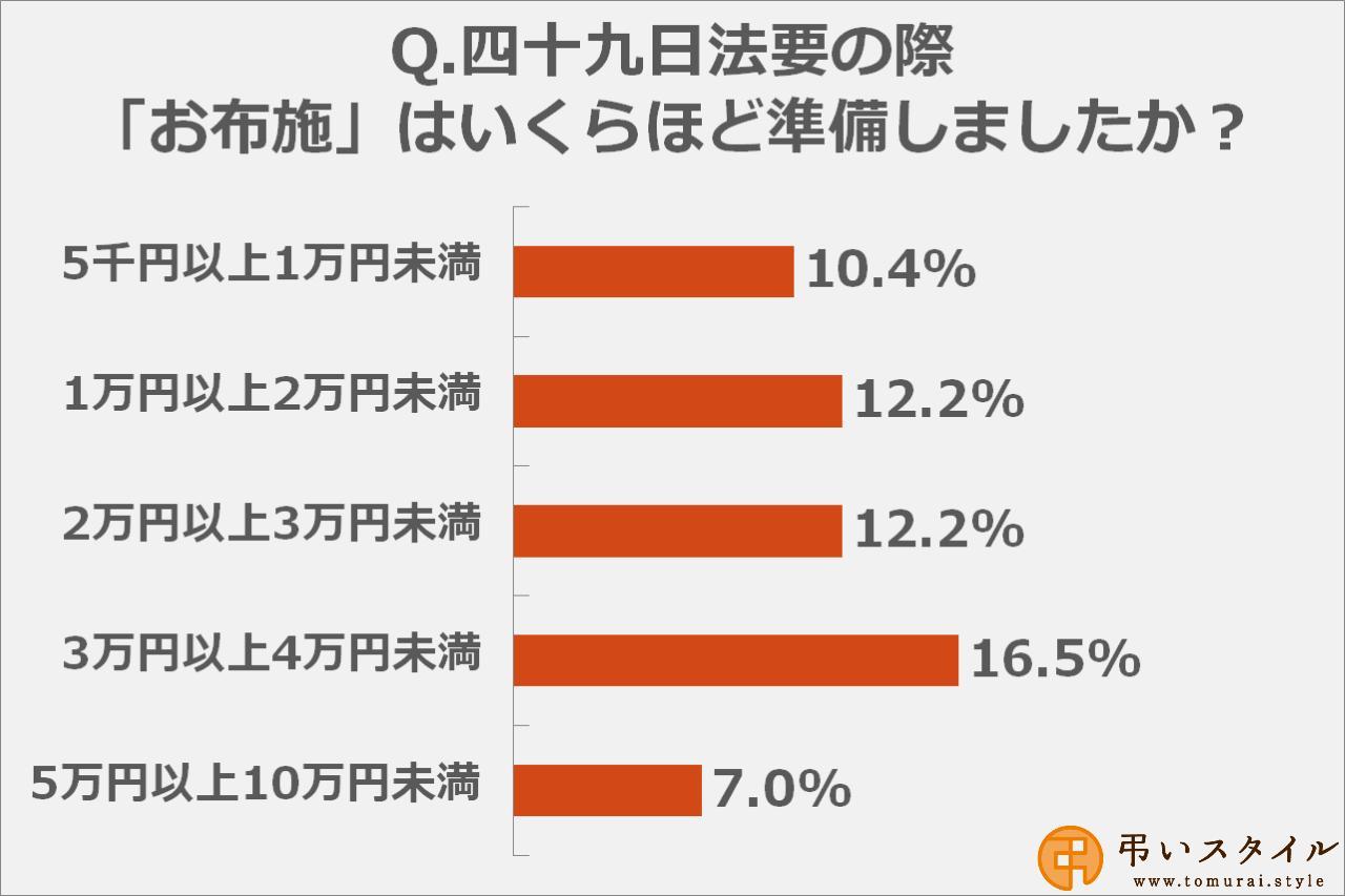 画像: お布施の金額は「3万円以上4万円未満」と答えた方が多数