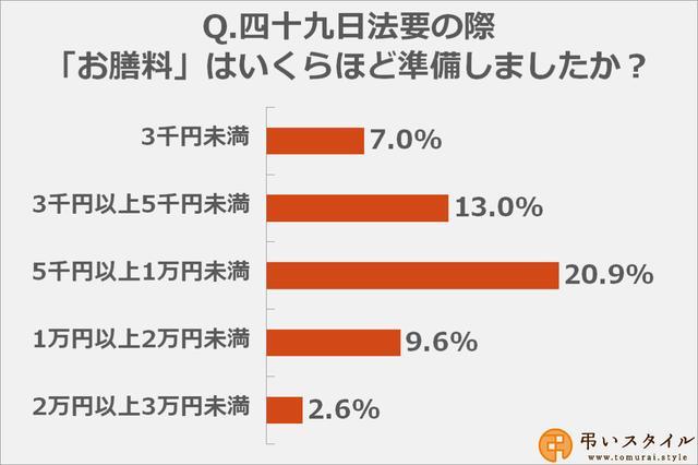 画像: お膳料の金額も「5千円以上1万円未満」と答えた方が多数