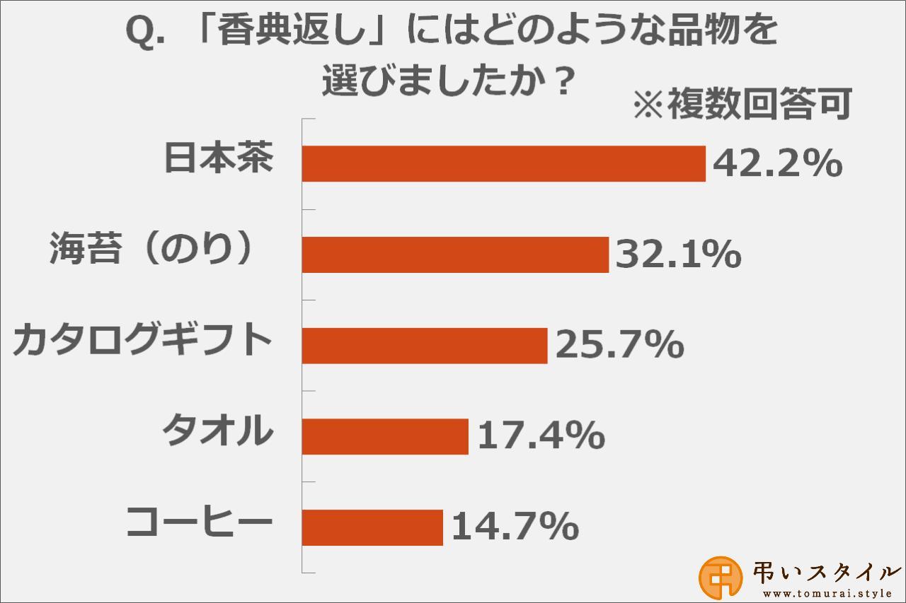 画像: 香典返しには「日本茶」を選ぶ方が多数
