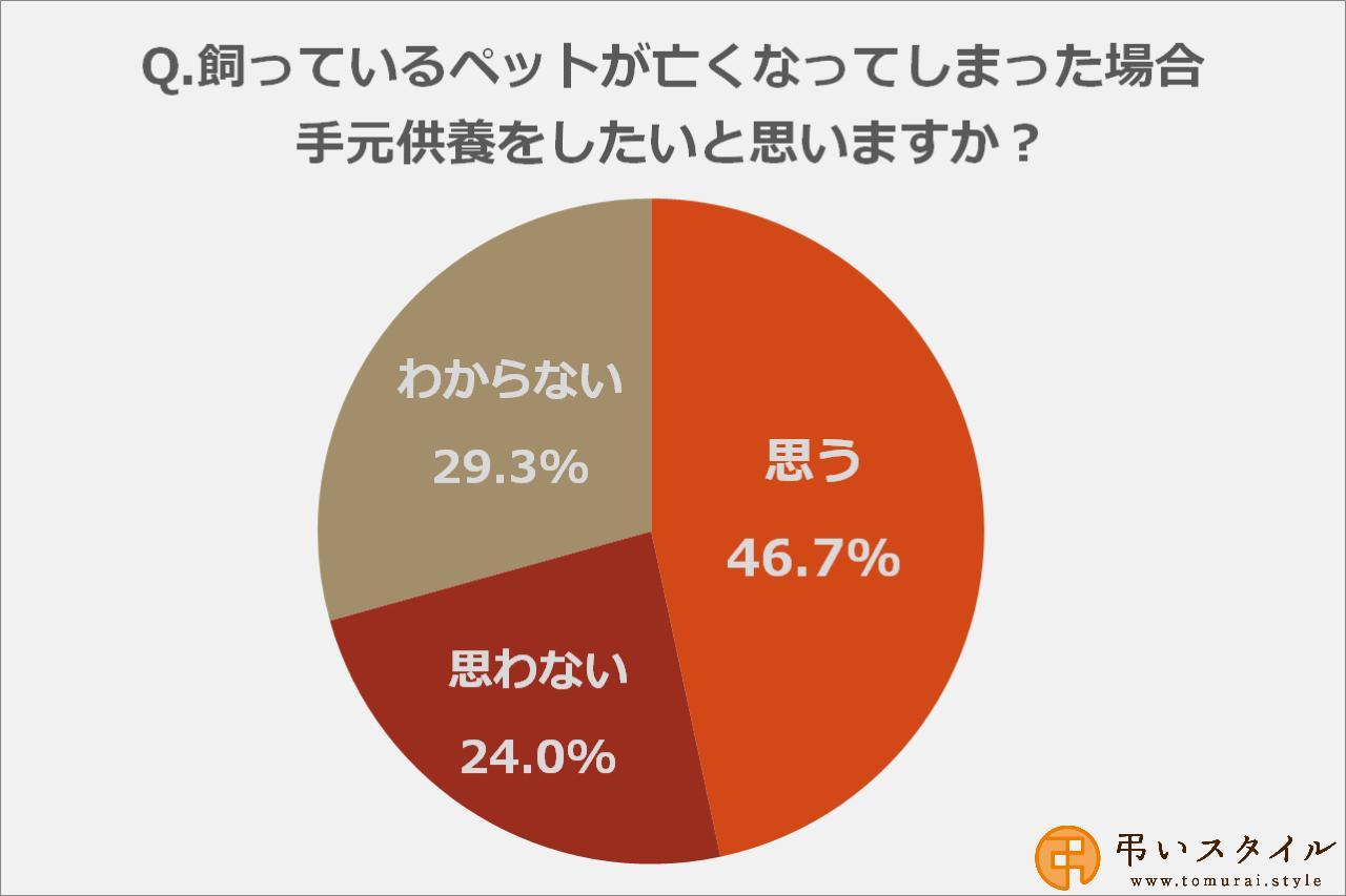 画像: ペットが亡くなったら手元供養をしたい、と答えた方は46.7%