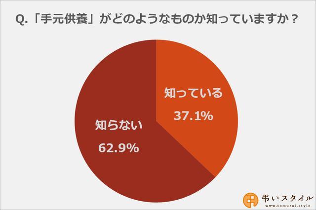 画像: 手元供養の内容について知っている方は37.1%