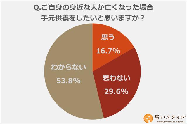 画像: 16.7%の方が「身近な人が亡くなった場合に手元供養をしたい」と回答
