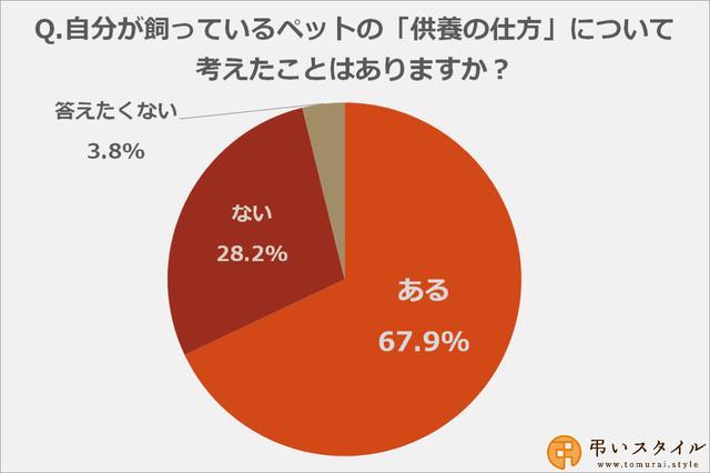 画像: 自分のペットの供養の仕方について考えたことがある方は67.9%