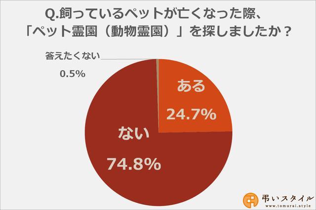 画像: ペットのためにペット霊園を探したことがある方は24.7%