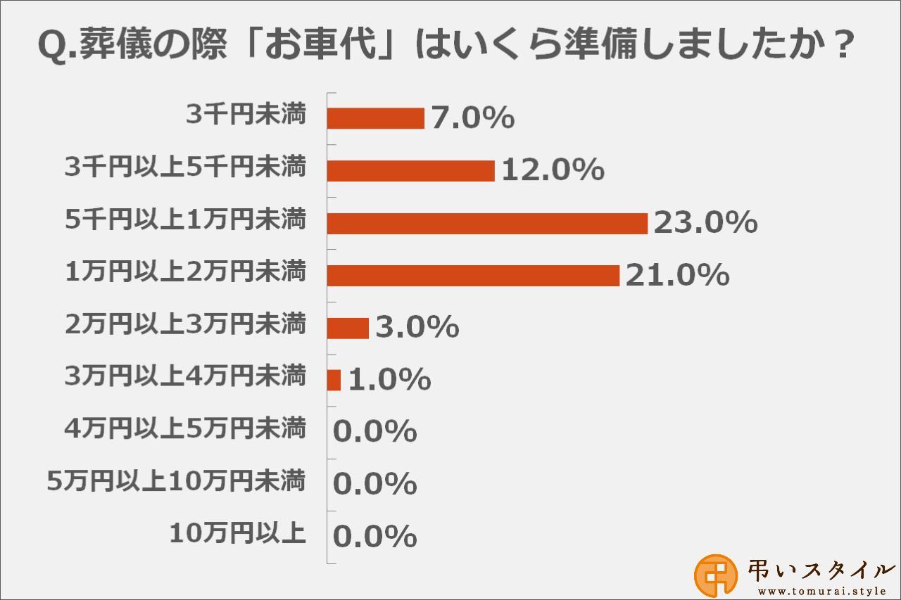 画像: お車代の金額は「5千円以上1万円未満」と答えた方が多数