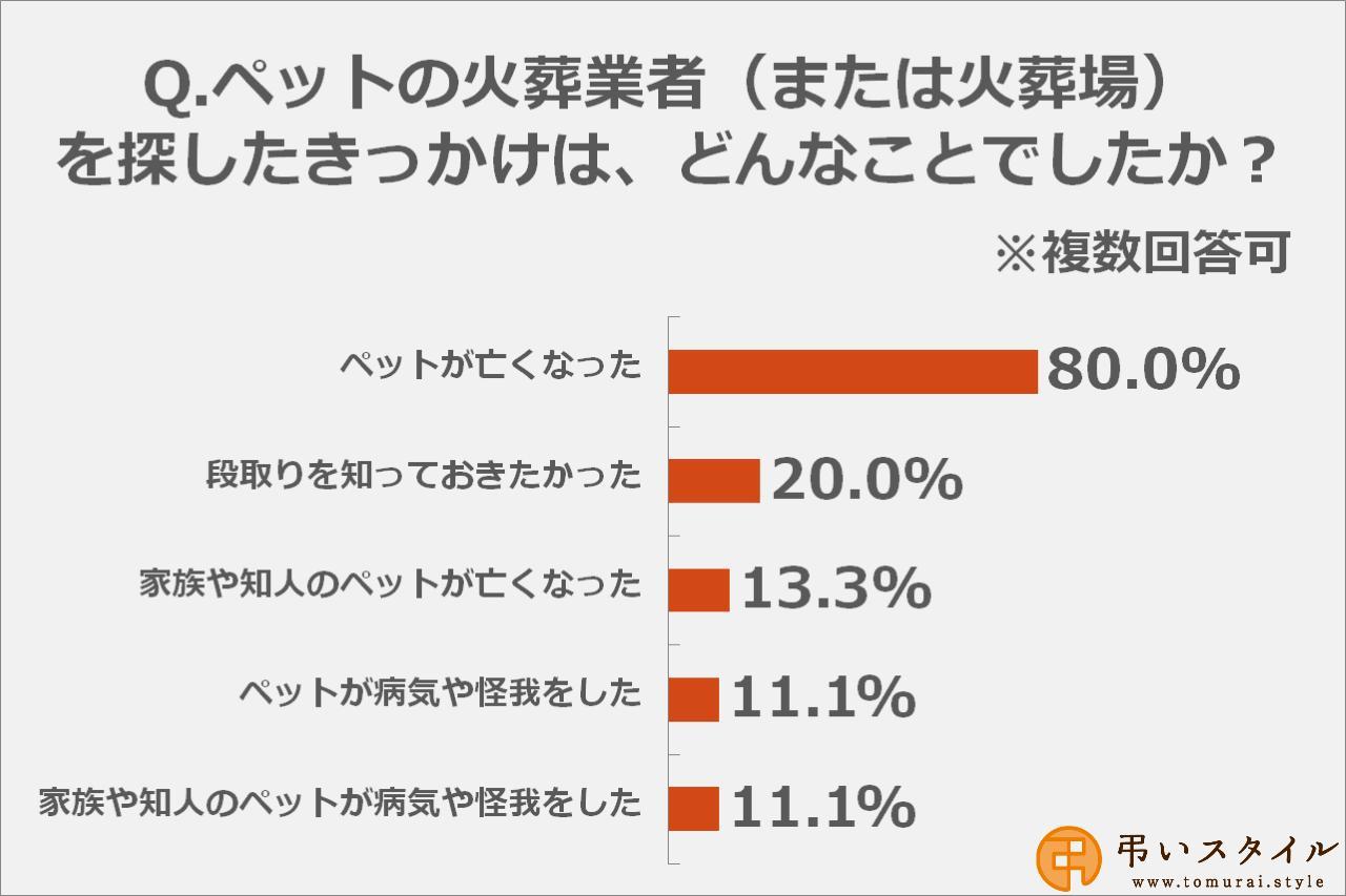 画像2: 一都三県のペット火葬業者や火葬場を探したことがある方は22.8%