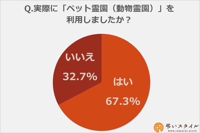 画像: 実際にペット霊園を利用した方は67.3%