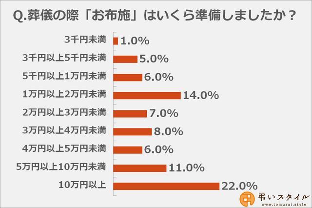 画像: お布施の金額は「10万円以上」と答えた方が多数