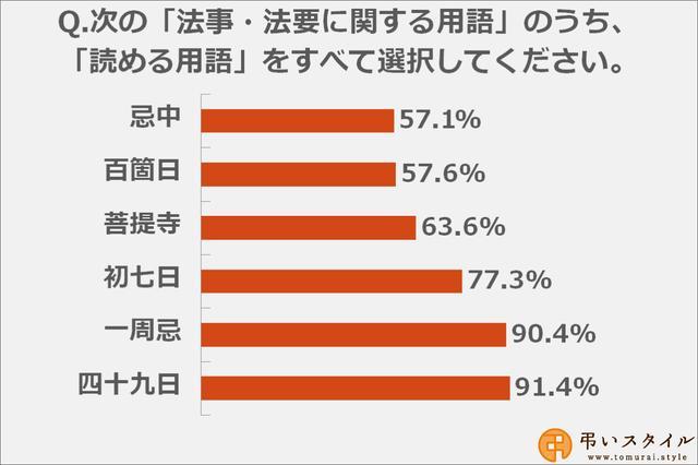 画像: 法事・法要の用語で読み方が難しい漢字は「忌中」