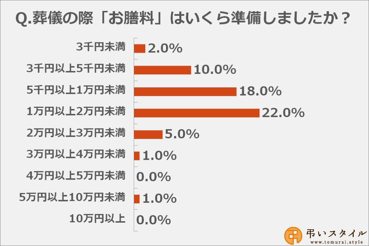 画像: お膳料の金額は「1万円以上2万円未満」と答えた方が多数