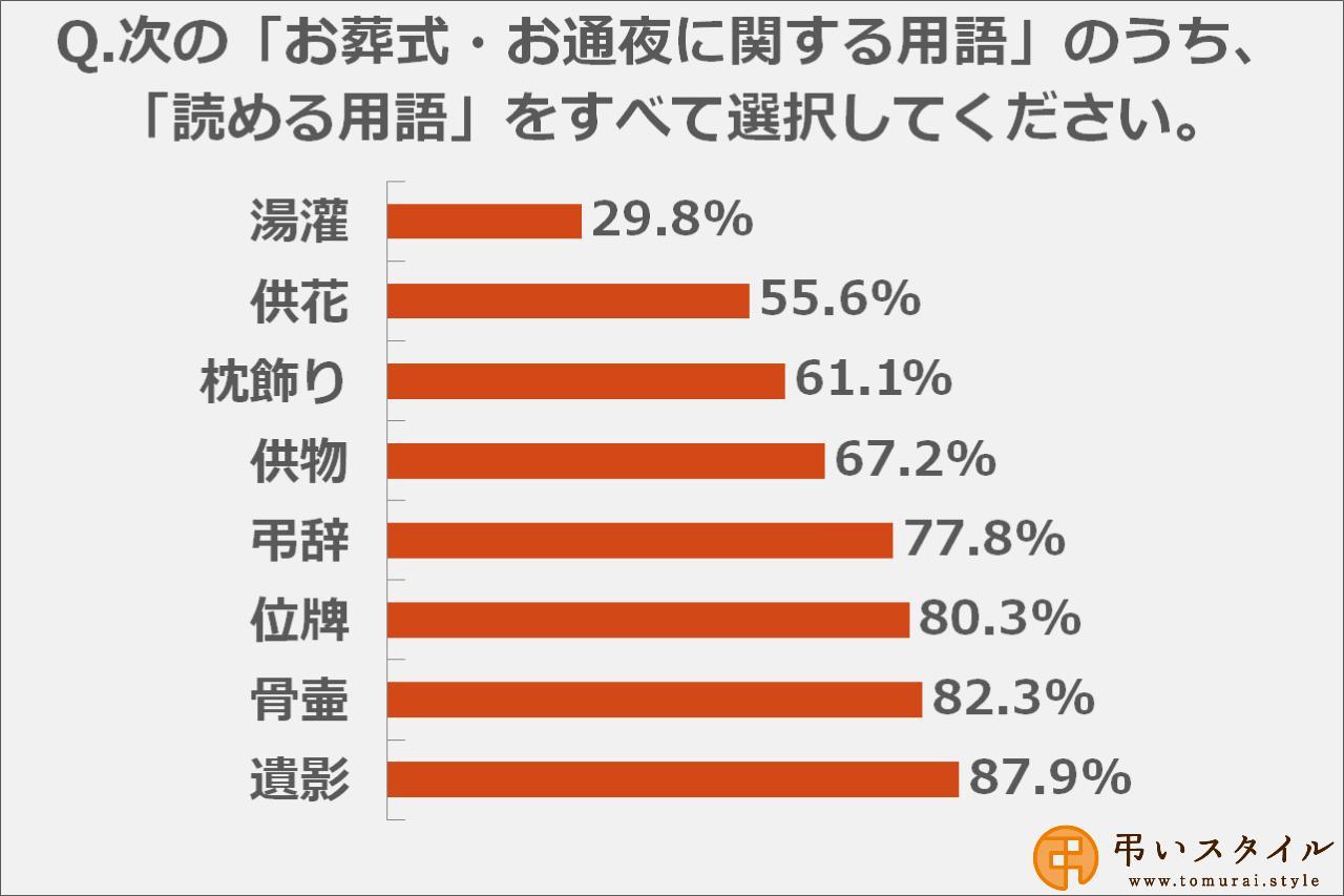 画像: お葬式・お通夜の用語で、特に読み方が難しい漢字は「湯灌」「供花」