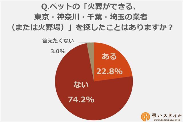 画像1: 一都三県のペット火葬業者や火葬場を探したことがある方は22.8%