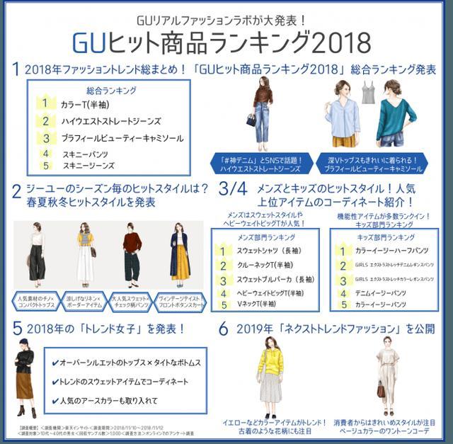 画像1: GUリアルファッションラボ、「GUヒット商品ランキング2018」を発表!