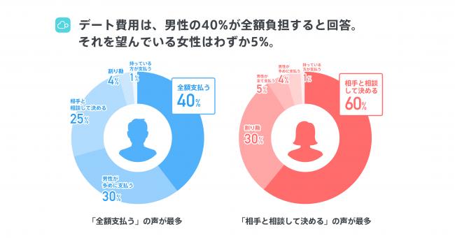 画像5: 【Pairs恋愛トレンド調査2018発表】恋人募集中の独身人口の25%がPairsを利用!冬休み中のマッチング率は1.3倍に