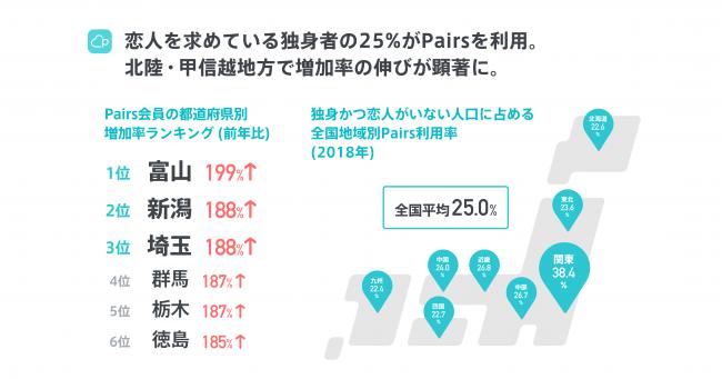 画像4: 【Pairs恋愛トレンド調査2018発表】恋人募集中の独身人口の25%がPairsを利用!冬休み中のマッチング率は1.3倍に