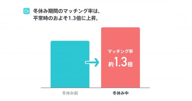 画像2: 【Pairs恋愛トレンド調査2018発表】恋人募集中の独身人口の25%がPairsを利用!冬休み中のマッチング率は1.3倍に