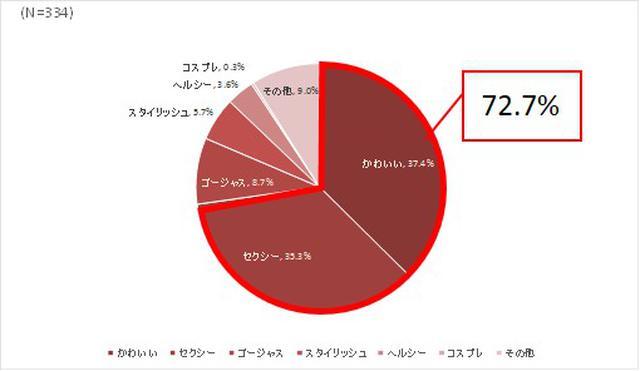 画像2: クリスマスの下着で演出したいのはかわいさ(39.1%)とセクシーさ(24.7%)