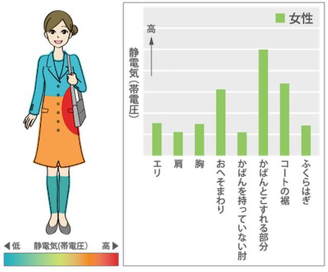 画像4: 花粉症でも、洋服のコーディネイトには無関心?