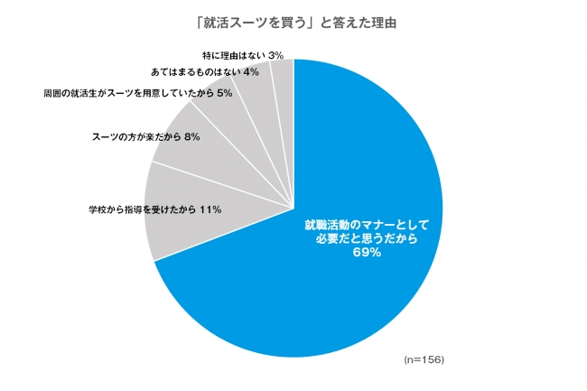 画像: リクルートスーツを買う理由は、「就職活動のマナーとして必要だと思うから」と約7割が回答
