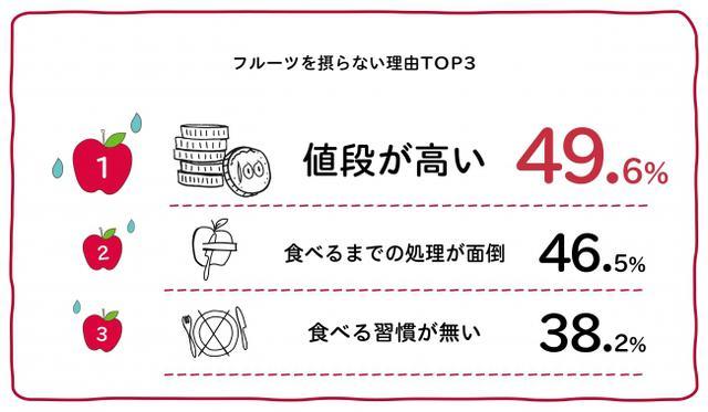 画像3: 日本の皆さん、フルーツとらなくていいんですか?