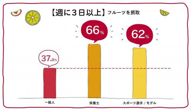 """画像1: 日本人のフルーツ摂取不足を受け、""""健康・美容意識が高い人たち""""の「フルーツ習慣に関する調査」も実施"""