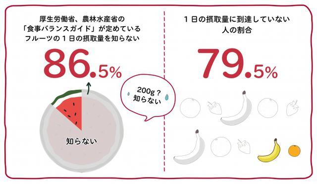 画像1: 日本の皆さん、フルーツとらなくていいんですか?