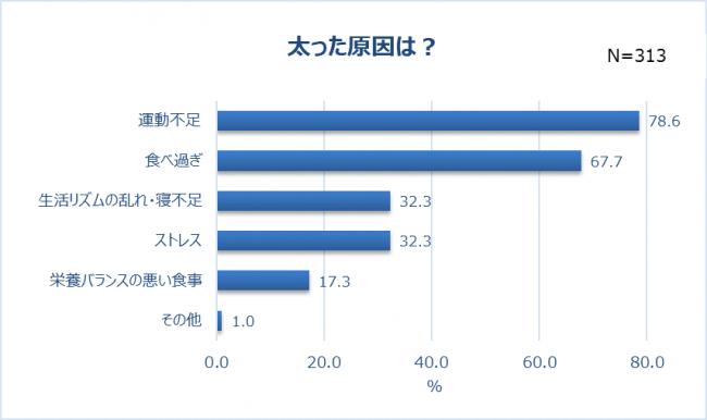 画像2: 最も太ったパーツは「お腹」(57.8%)。巣ごもり太りの原因は「運動不足」「食べ過ぎ」?